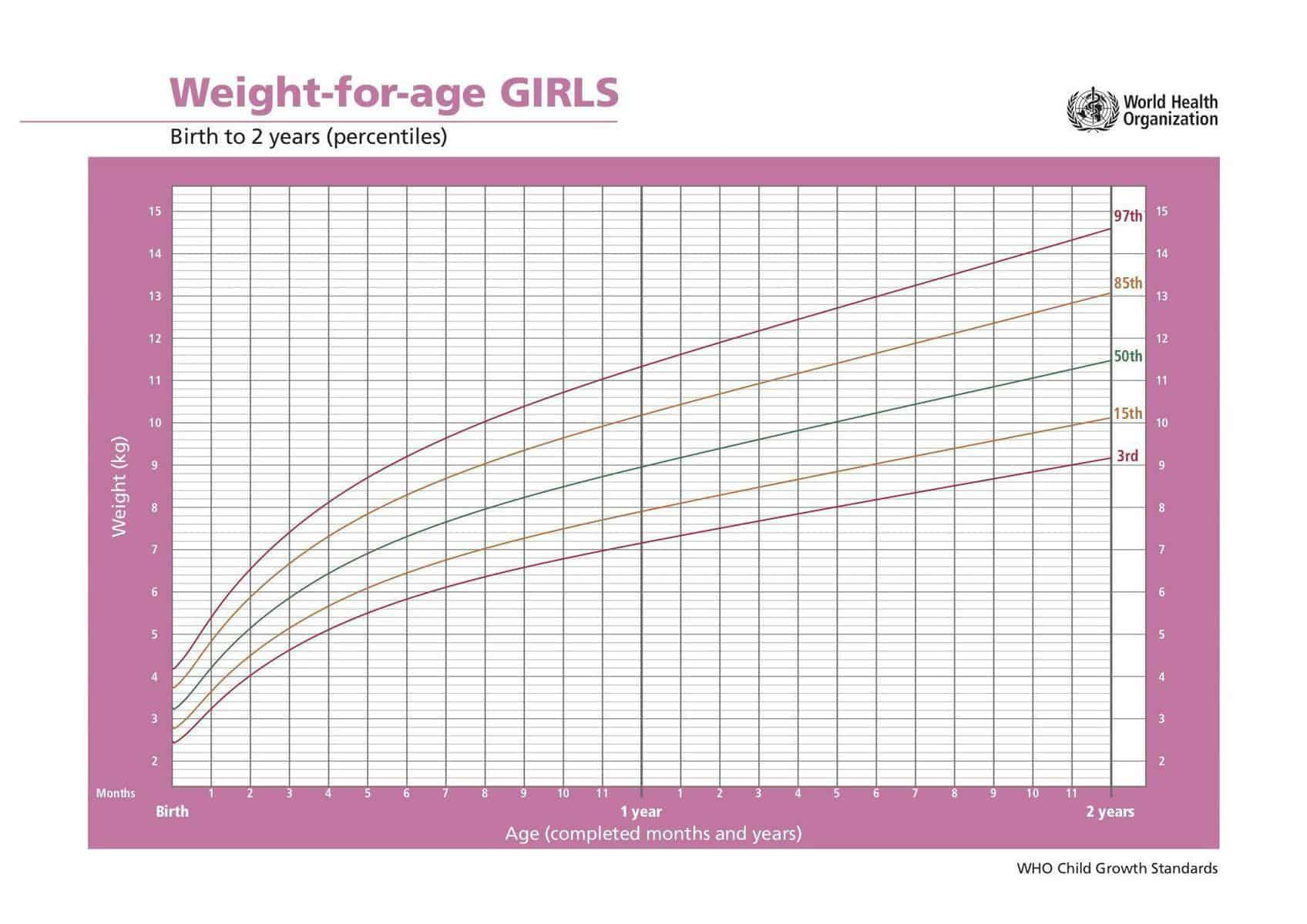 Weight for Age Chart - Girls